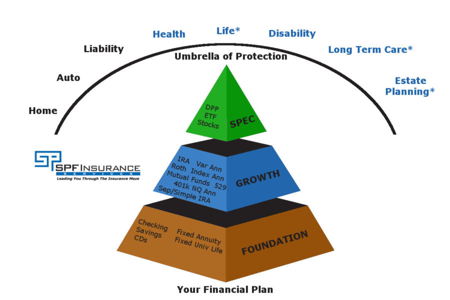 The 3 types of policies are Term, Whole Life, and Universal Life Insurance
