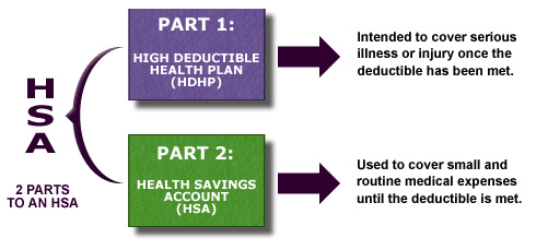 Diagram showing HSA Insurance Plan & Savings Account