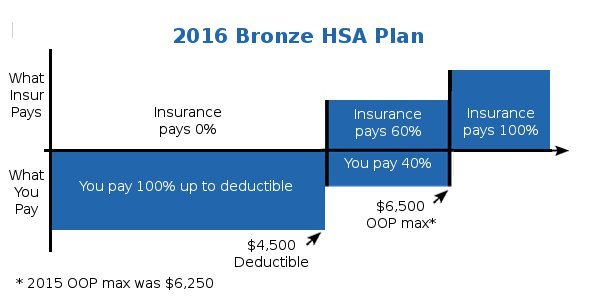 Bronze HSA Health Plan Details In California