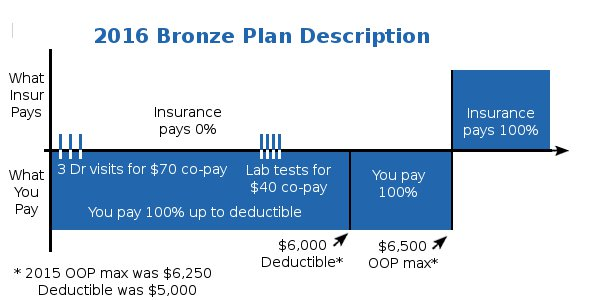 California Bronze Health Plan Details