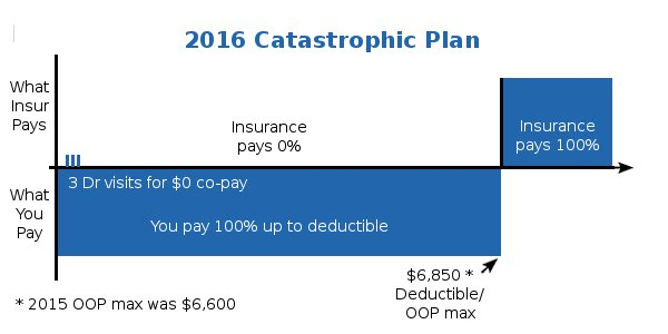 Minimum Coverage Health Plan Detail Graphic