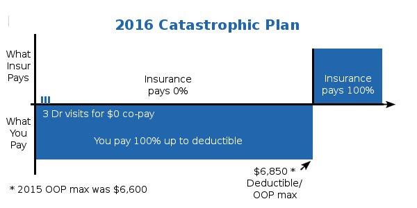 Minimum Coverage Health Plan Detail Graphic
