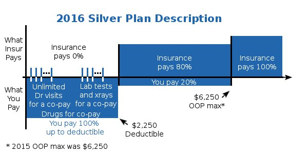 California Silver Health Plan Details Description