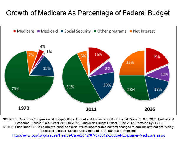 Medicare spending a growing share of the federal budget modified