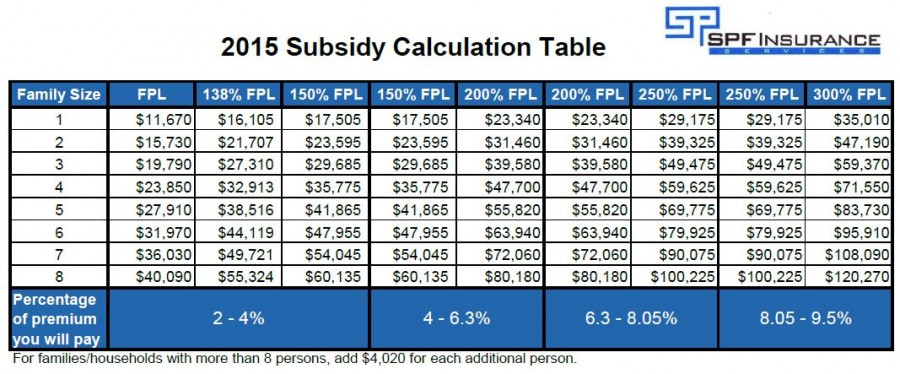 Trumpcare Vs Obamacare moreover Costof Obamacare moreover Obamacare Subsidy Qualification Table 2017 moreover 2016 Federal Poverty Level Chart in addition Subsidy Calculator. on obamacare income level chart