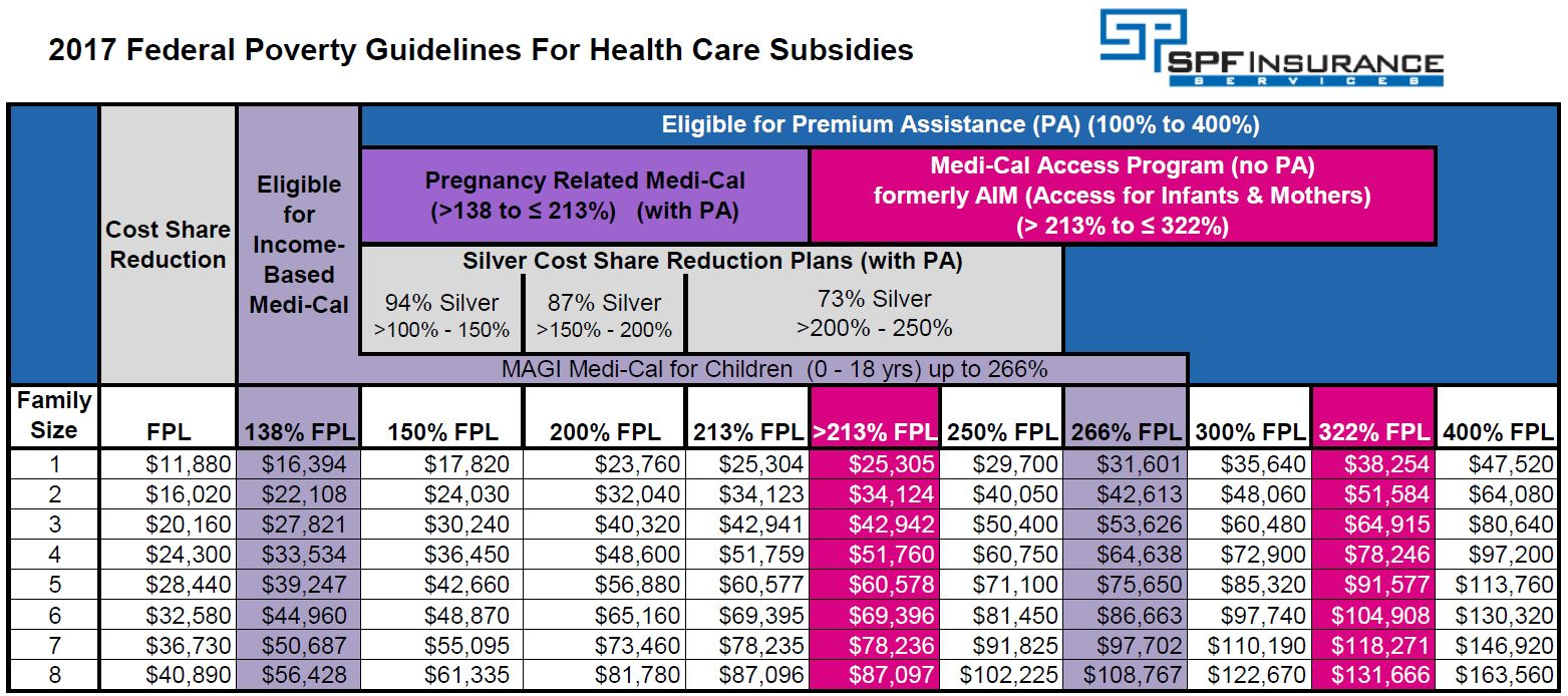 2017 Income Qualification for subsidized health insurance coverage