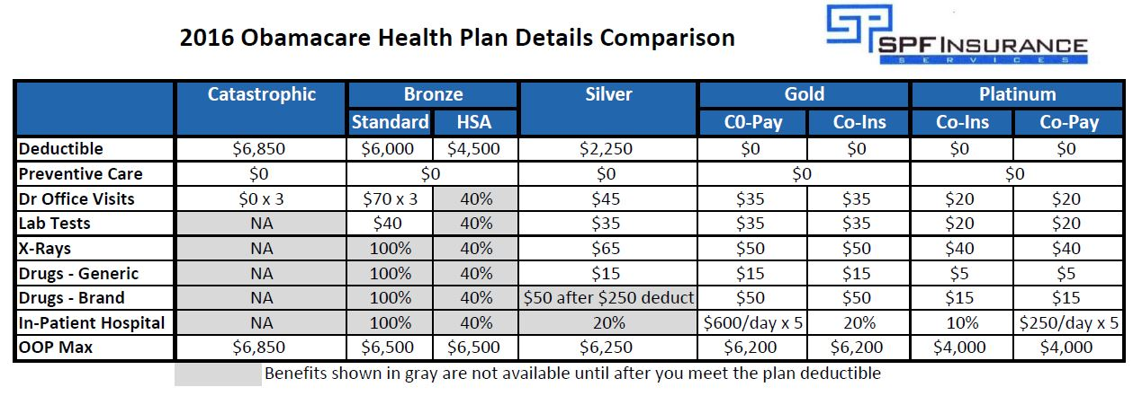 Detailed Comparison of Health Care Reform Metal Plans