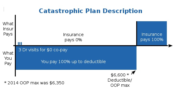 what is a catastrophic health insurance plan   insurance