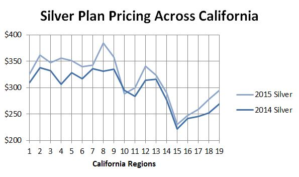 2015 Silver Rate Plan Comparison Across California