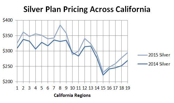 2015 Silver Rate Plan Comparison Across California