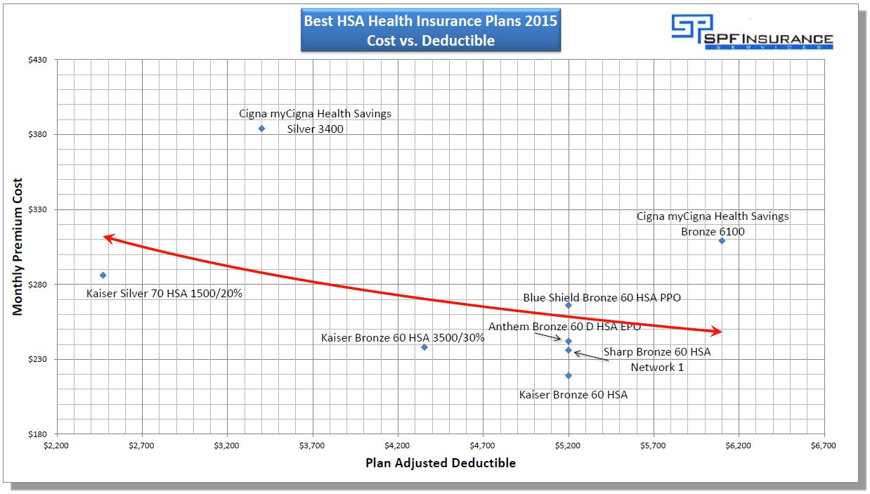 Comparison of Top 2015 HSA insurance plans in California