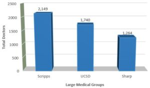 2015 Medical Group Sizes in San Diego County