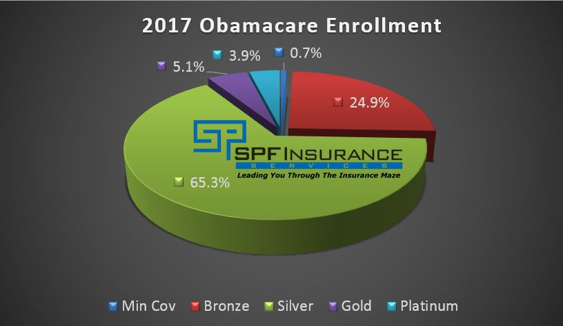 California health insurance enrollment by Metal Level