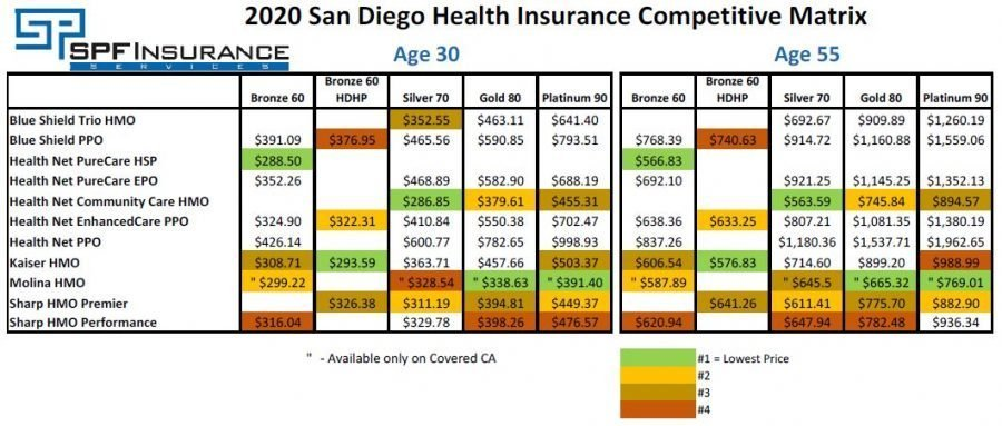 Compares the prices of health insurance plans in San Diego County for ages 30 and 55