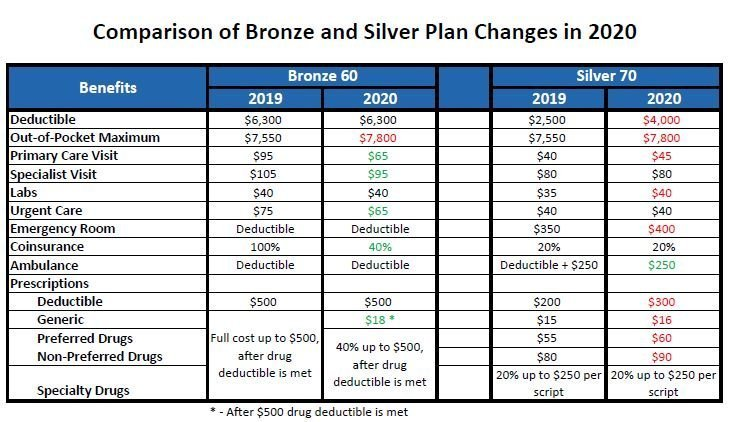 Comparison of the changes between 2019 & 2020 of the Silver and Bronze health plans