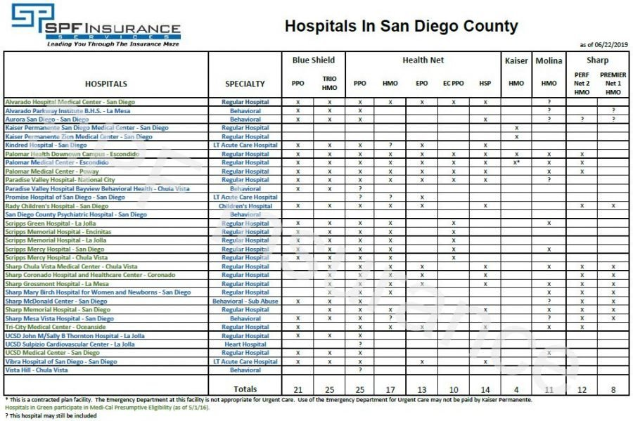 Hospitals in San Diego County 2019
