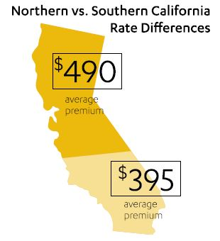 Difference in health insurance prices between Northern and Southern California