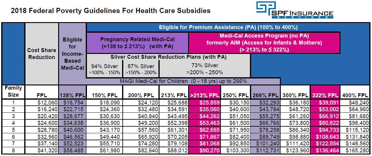 health care reform subsidies explained in layman s terms rh spfinsurance com medical income guidelines 2016 california medical income guidelines 2018 california