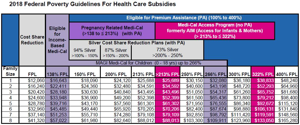 Subsidy on obamacare income level chart