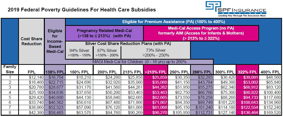 2019 Income Qualification for subsidized health insurance coverage
