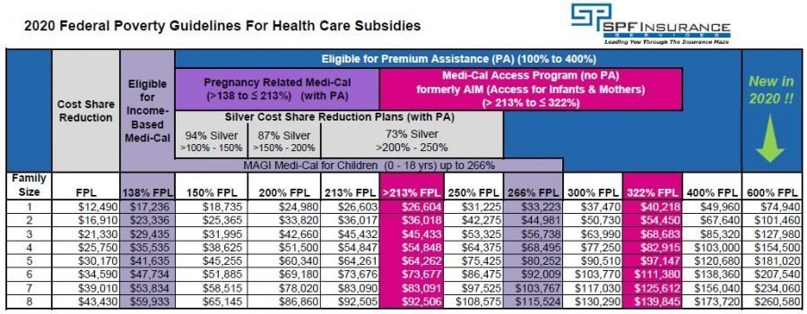 California Premium Assistance Table 2020