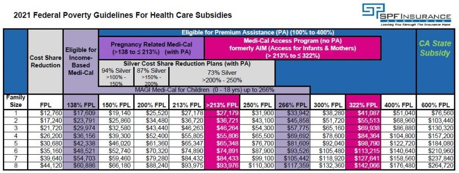 2021 California Subsidy Eligibility Table