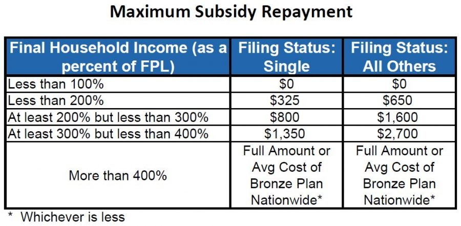 How much subsidy can the IRS ask you to repay?